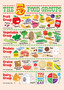 The 5 Food Groups Wall Mural